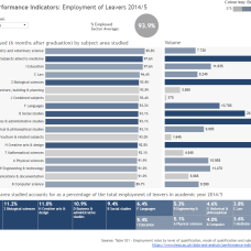 Employment of Leavers_SE1_201415