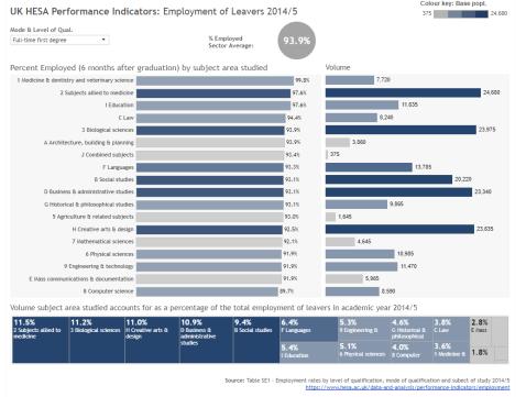 Employment of Leavers_SE1_201415
