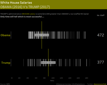 MOM Week 29_White House Salaries