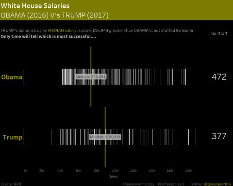 MOM Week 29_White House Salaries