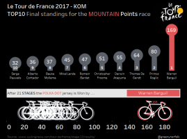 Mountain Points_Final standings