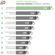 POINTS_final positions
