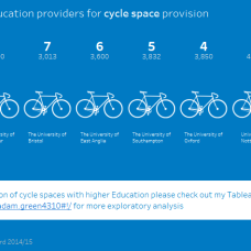 TOP10 HE Cycles spaces