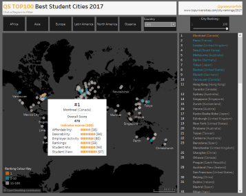 TOP100 Best Student Cities 2017