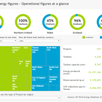 UK Wind energy figures