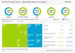UK Wind energy figures
