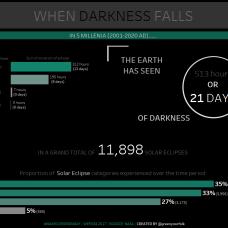5 MILLENIA OF SOLAR ECLIPSES
