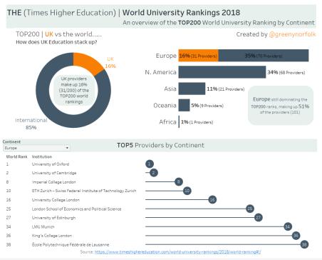 THE World University Rankings 2018 TOP200_UKvs