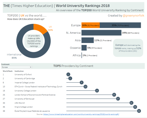 THE World University Rankings 2018 TOP200_UKvs