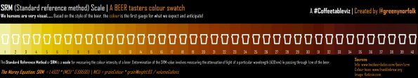A BEER tasters Colour swatch SRM