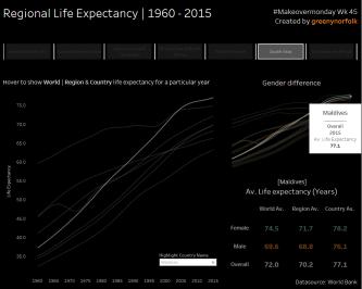 Life Expectancy_Maldives