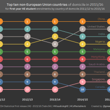 Non EU international dom first year enrolments to UK HE