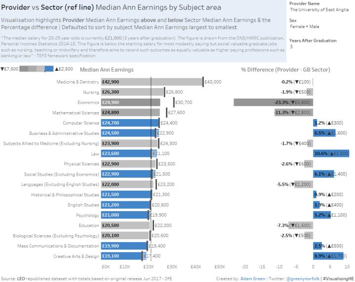 Provider vs Serctor Median Ann Earnings by Subject area_realTableau