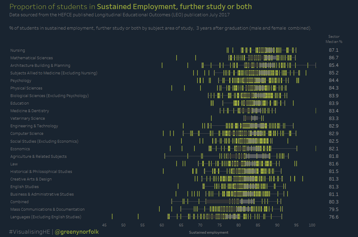 LEO - Proportion of students in Sustained employment further study or both after graduating_for viz