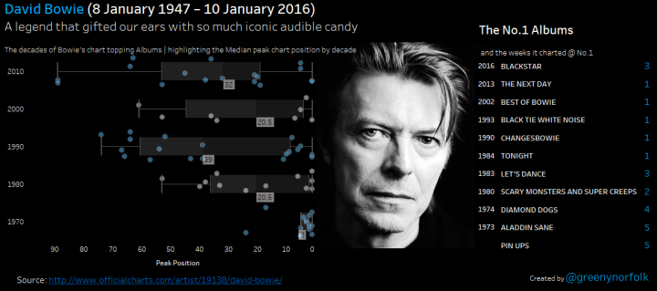 The albums of David Bowies_peak positions_v2