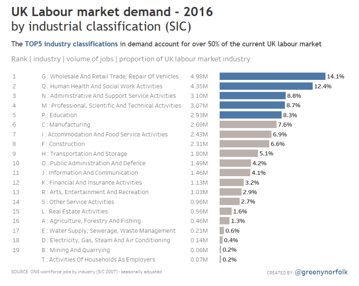 UK Labour market demand_industry