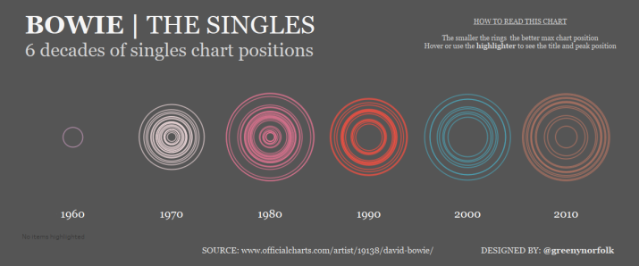 The singles of David Bowie_Peak chart positions