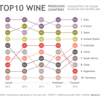 TOP10 Wine Producing Countries
