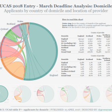 UCAS 2018 March deadline_Domicile of Applicants