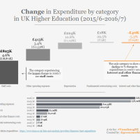 Change in UK HE Expenditure by category_Waterfall cart