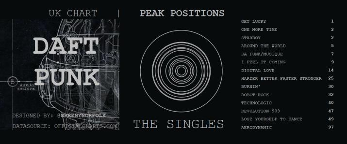 DAFT PUNK THE SINGLES UK CHART PEAK POSITIONS