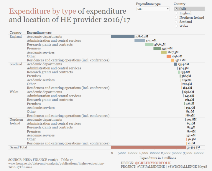 expenditure_by_type