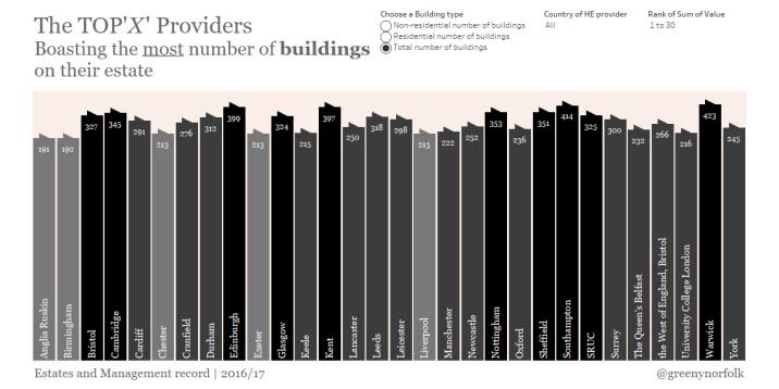 No. Buildings