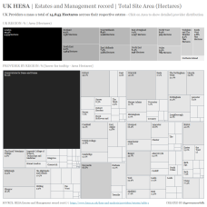 UK HESA Estates Total Site Area