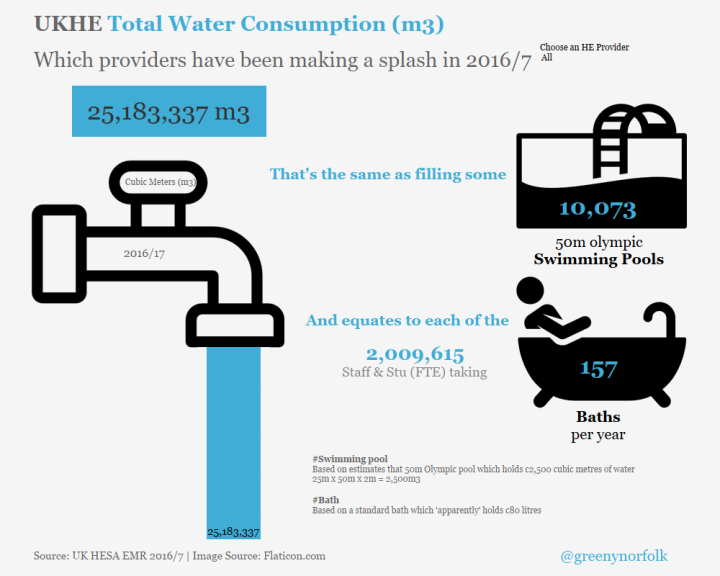 Water consumption_Coffetable