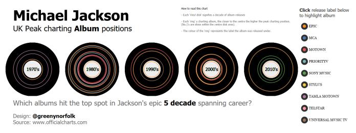 Michael Jackson_charting albums.png