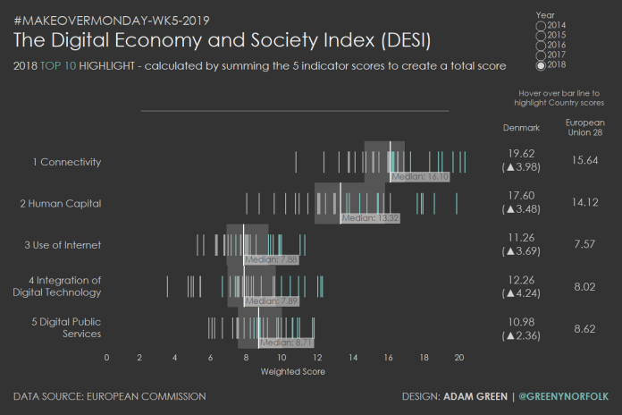 MOM_Wk5_2019_The Digital Economy and Society Index